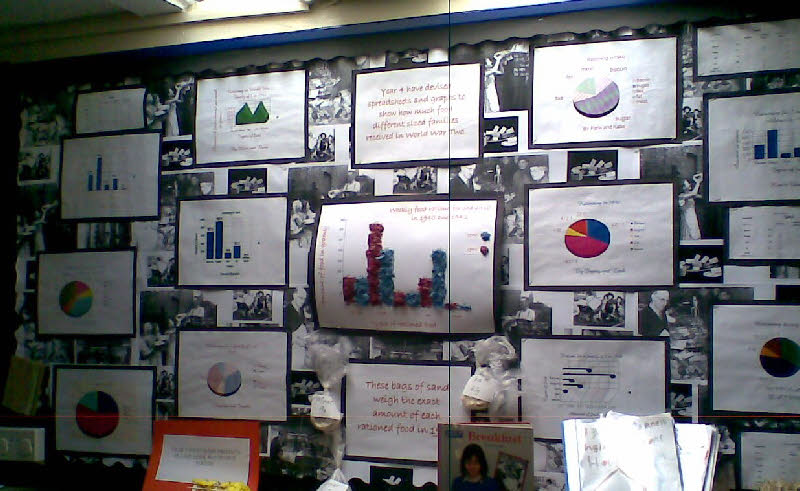 Graph Information On Rationing In WW2 Classroom Display