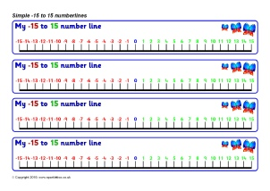 photograph relating to Positive and Negative Number Line Printable called Damaging Figures KS2 Schooling Components and Printables