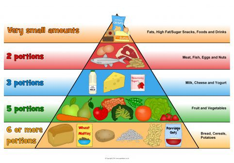 picture about Printable Food Pyramid known as Huge Food items Pyramids for Exhibit (SB10968) - SparkleBox