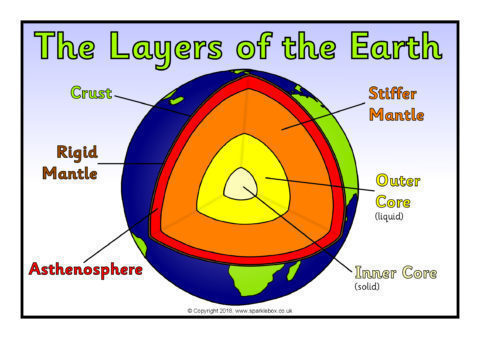 Structure And Layers Of The Earth Posters Sb12426 Sparklebox