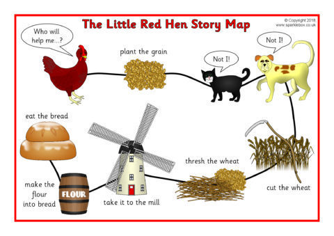 the little red hen story map sb12493 sparklebox