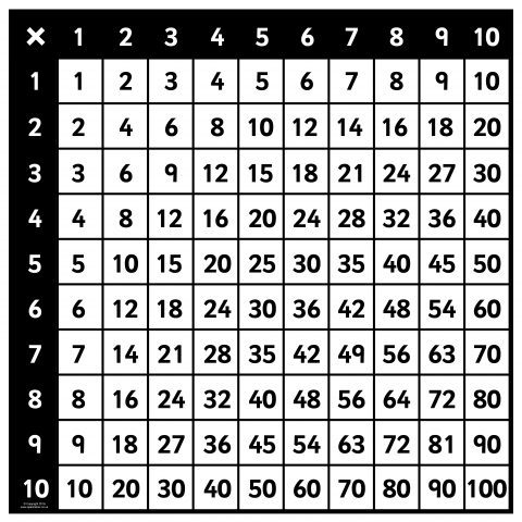 Giant Multiplication Square Pictures For Display Sb11742