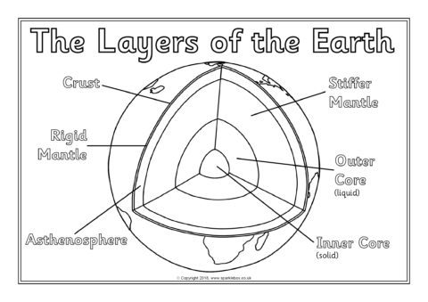 layers of the earth writing activities