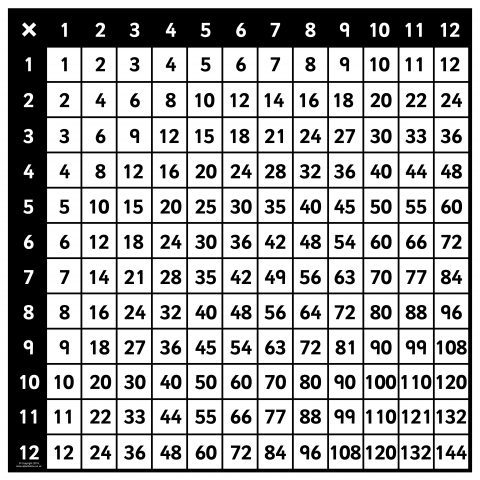 photo regarding Multiplication Squares Printable referred to as Large Multiplication Sq. Pics for Demonstrate (SB11742