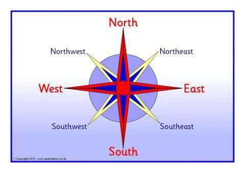 Compass Points Posters (SB1182) - SparkleBox